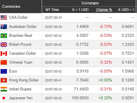 Giá USD hôm nay 8/2: Giới đầu tư trở lại, USD lên tốt  - Ảnh 1.