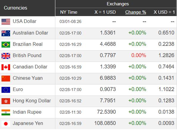 Giá USD hôm nay 2/3: Kinh tế toàn cầu suy thoái, USD xuống giá  - Ảnh 1.