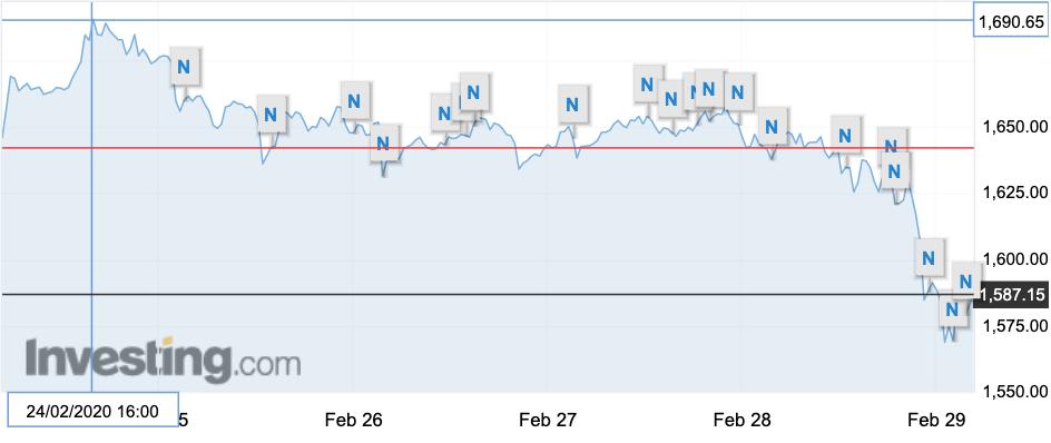 Nhìn lại một tuần đầy biến động của thị trường vàng thế giới - Ảnh 1.