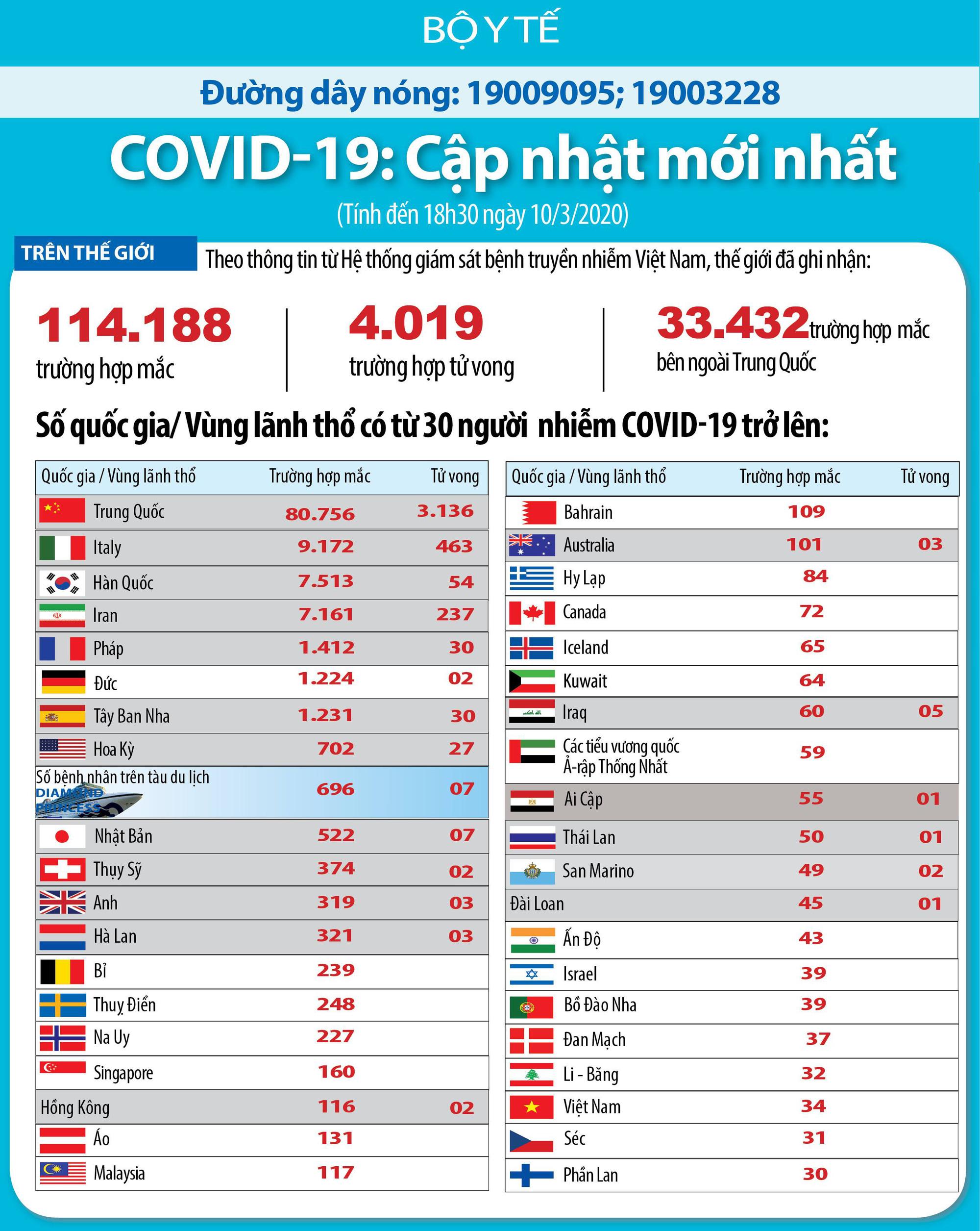 Cập nhật tình hình dịch corona trên thế giới ngày 10/3: Thái Lan treo thưởng gần 7,4 triệu đồng tìm 80 người trốn cách li, Trung Quốc thông báo số ca nhiễm mới ở mức thấp nhất kể từ khi dịch bùng phát - Ảnh 2.