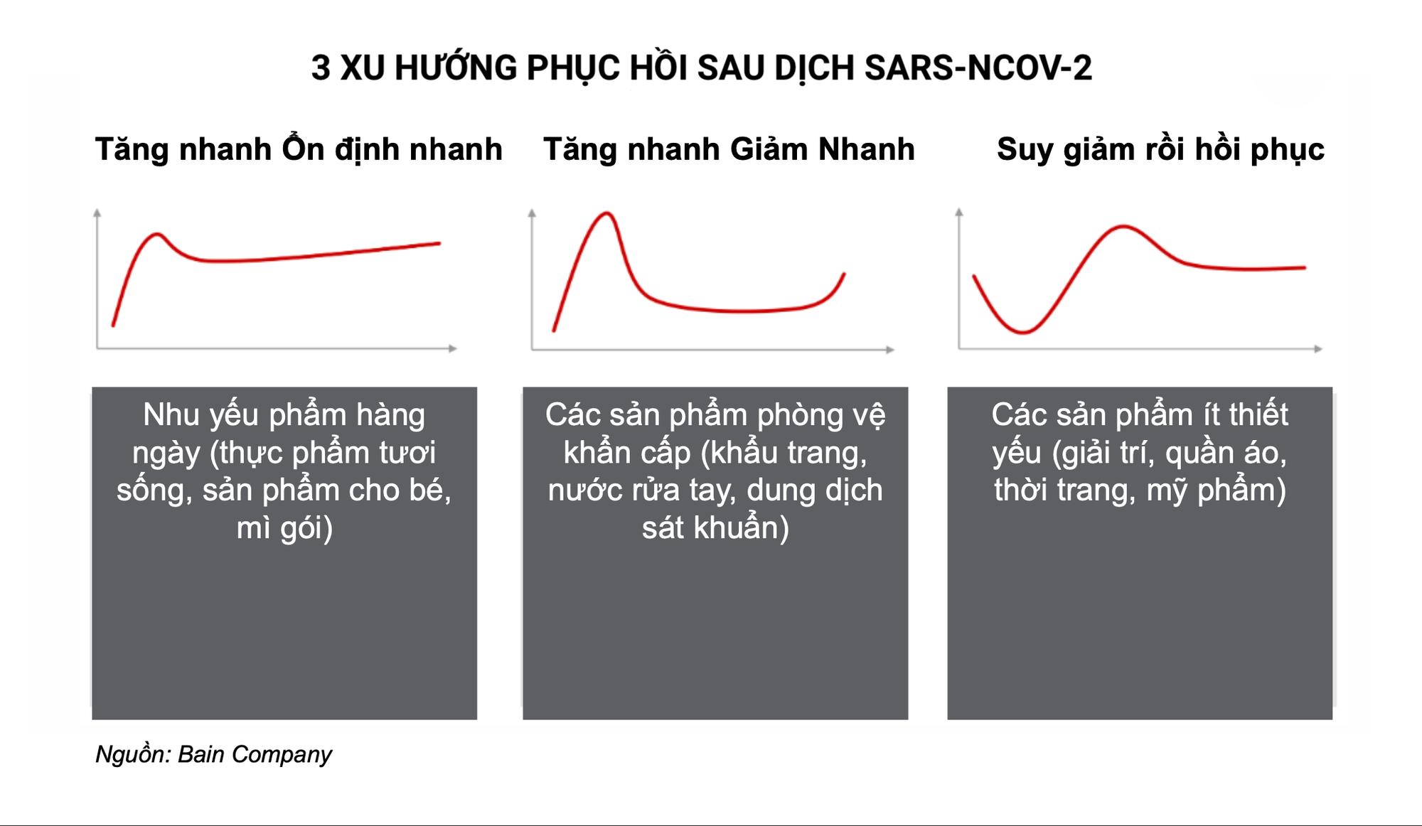 Cứ 5 người Sài Gòn, Hà Nội, Đà Nẵng, sẽ có 2 người mua mì gói nhiều hơn trong mùa dịch corona - Ảnh 4.