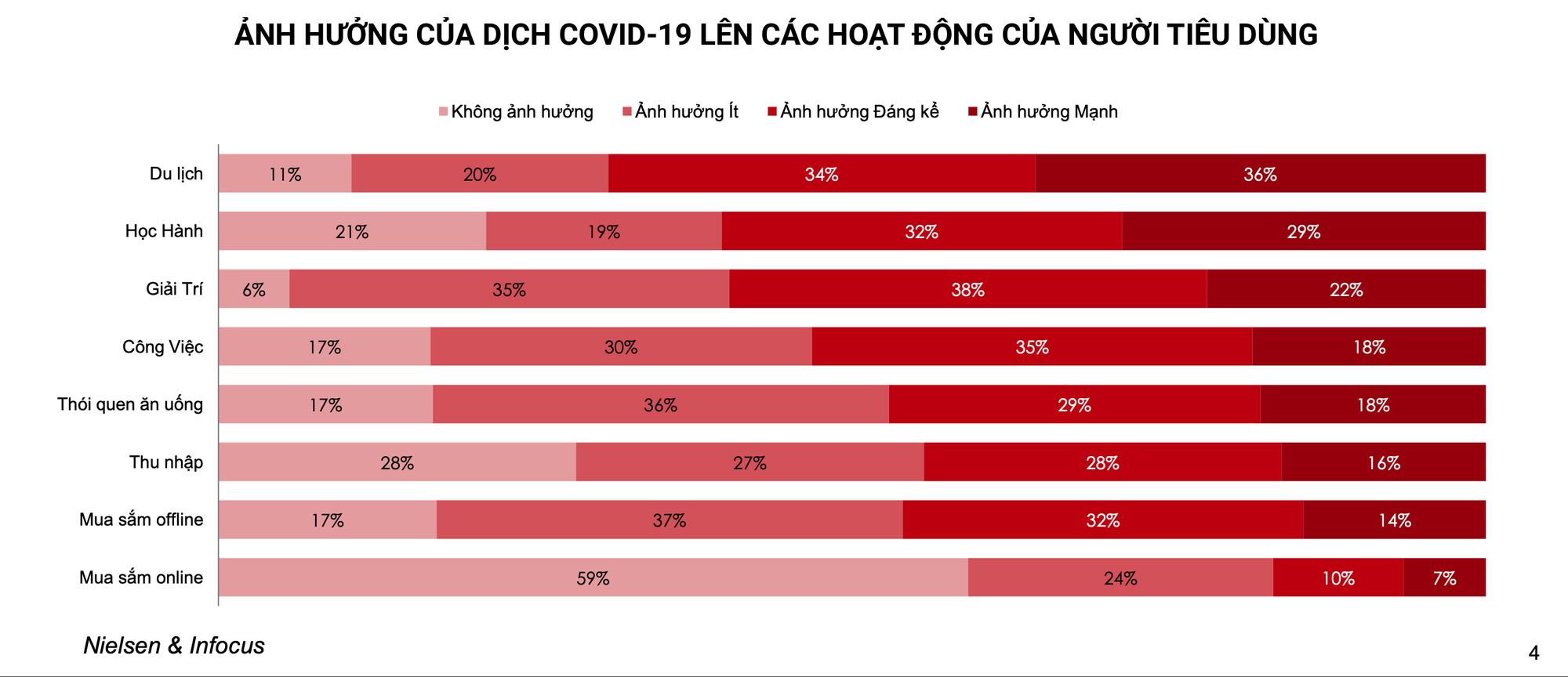 Cứ 5 người Sài Gòn, Hà Nội, Đà Nẵng, sẽ có 2 người mua mì gói nhiều hơn trong mùa dịch corona - Ảnh 5.