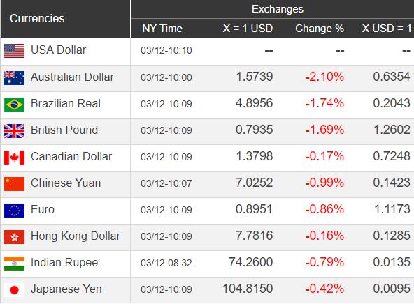 Giá USD hôm nay 13/3: Nhích dần lên ngưỡng cao  - Ảnh 1.