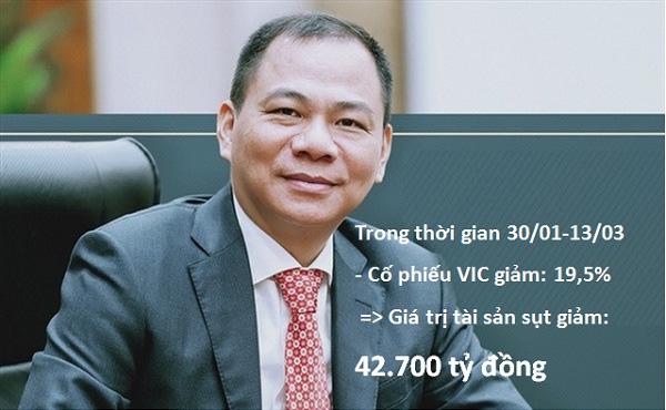 Các tỉ phú Việt Nam đã thiệt hại bao nhiêu từ đầu mùa dịch Covid-19? - Ảnh 2.