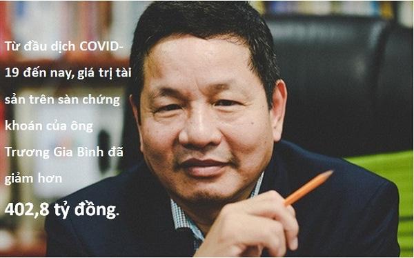 Các tỉ phú Việt Nam đã thiệt hại bao nhiêu từ đầu mùa dịch Covid-19? - Ảnh 5.