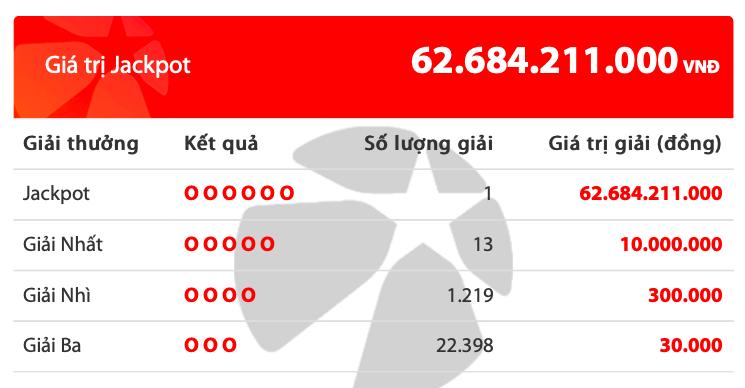 Một người Đắk Lắk trúng độc đắc Vietlott hơn 62 tỉ đồng - Ảnh 1.