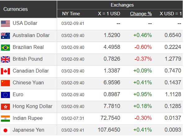 Giá USD hôm nay 3/3: Covid-19 kéo tụt giá USD - Ảnh 1.