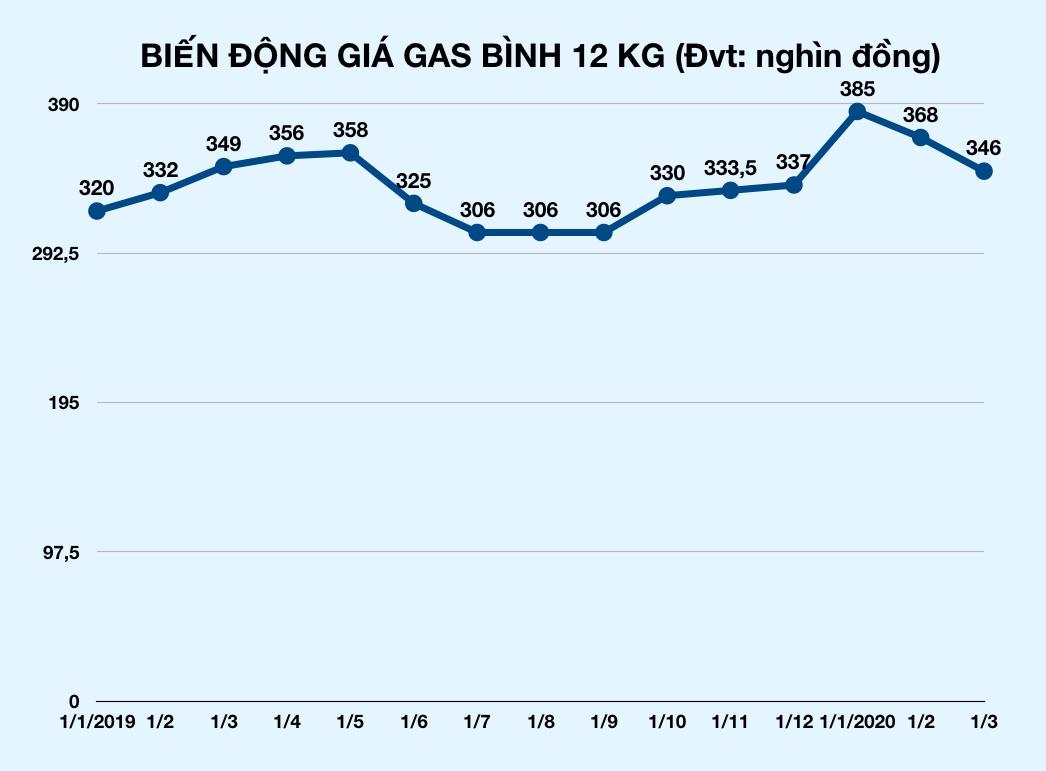 Giá gas tiếp tục giảm mạnh thêm 22.000 đồng/bình - Ảnh 2.