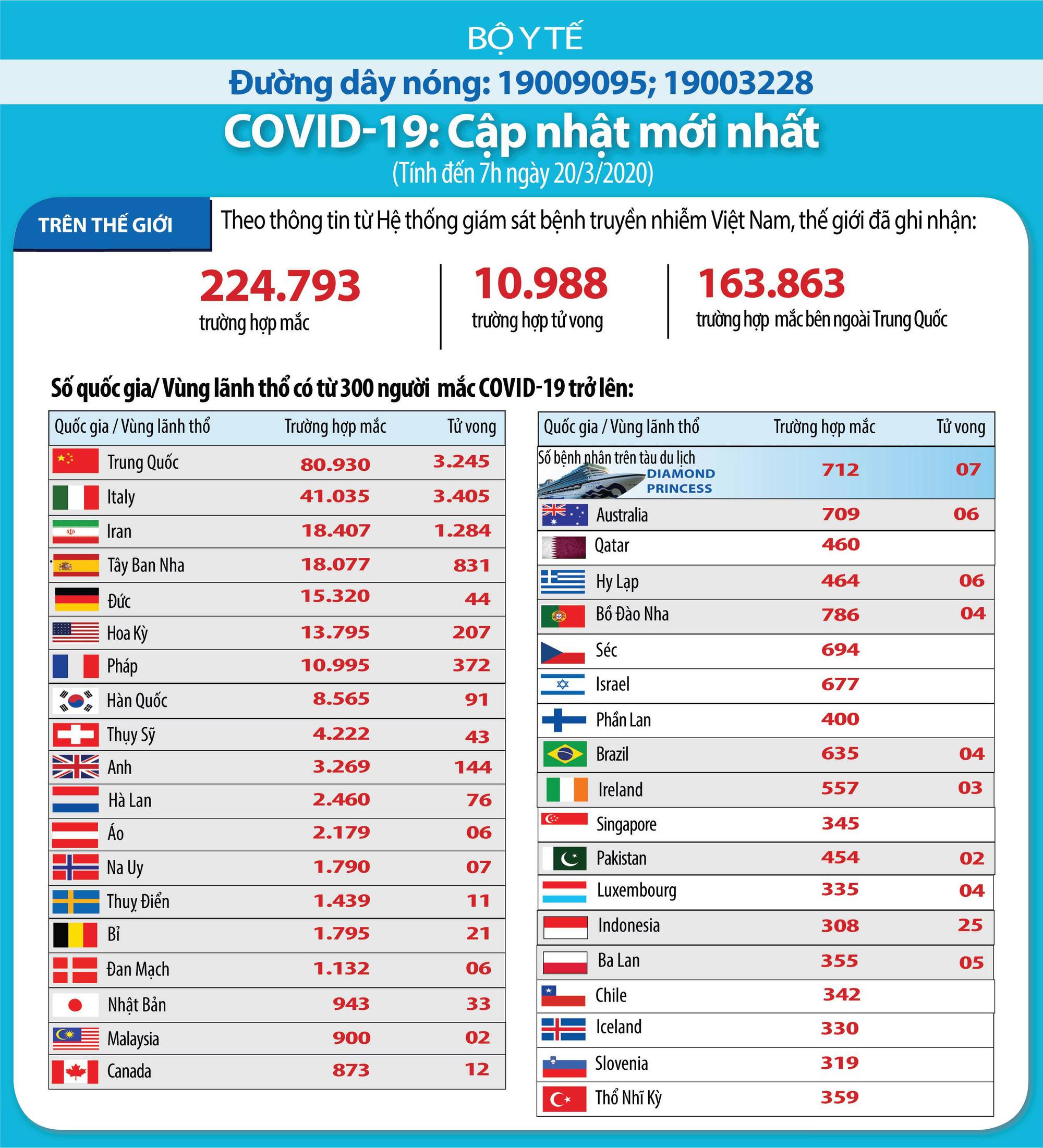 Cập nhật tình hình dịch virus corona ở ASEAN và châu Á ngày 19/3: Malaysia tìm kiếm 2.000 người liên quan đến Covid-19, Nhật Bản đón nhận ngọn lửa Olympic để tổ chức Thế vận hội - Ảnh 6.