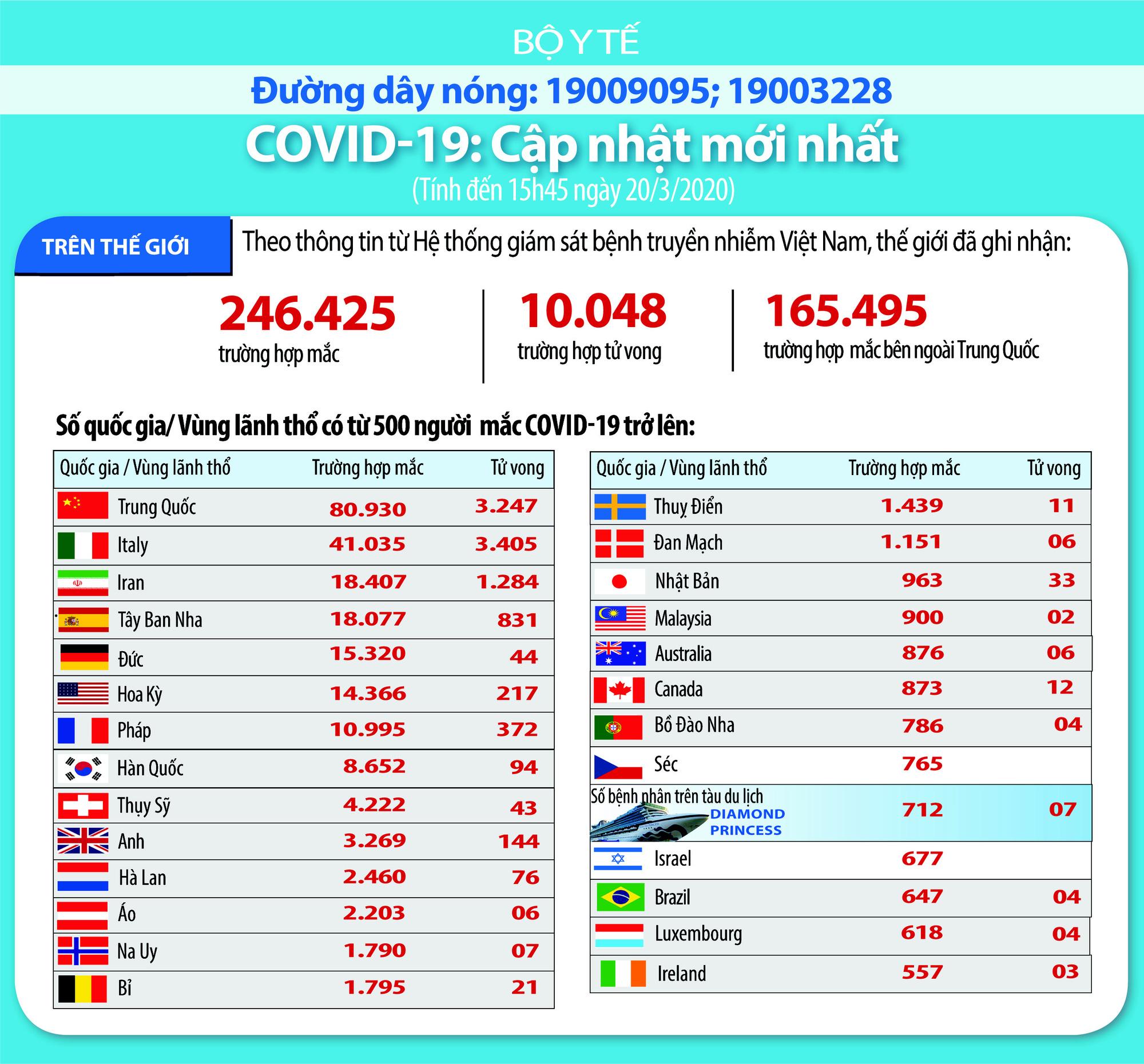 Cập nhật tình hình dịch virus corona ở ASEAN và châu Á ngày 20/3: Hàn Quốc ghi nhận thêm 87 ca nhiễm mới, Trung Quốc không có ca nhiễm mới trong nước hai ngày liên tiếp - Ảnh 1.