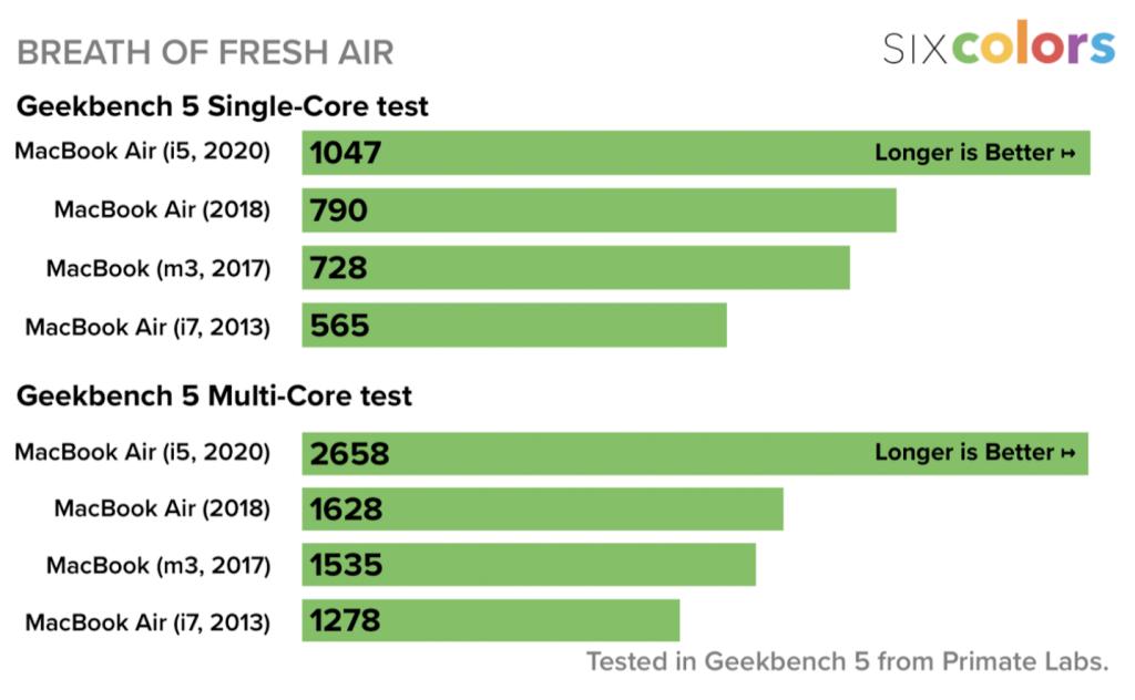 MacBook Air 2020 đọ sức cùng iPad Pro 2018 và cái kết bất ngờ  - Ảnh 2.