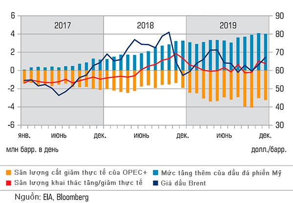 OPEC+ và những bế tắc trong việc duy trì giá dầu mỏ - Ảnh 1.