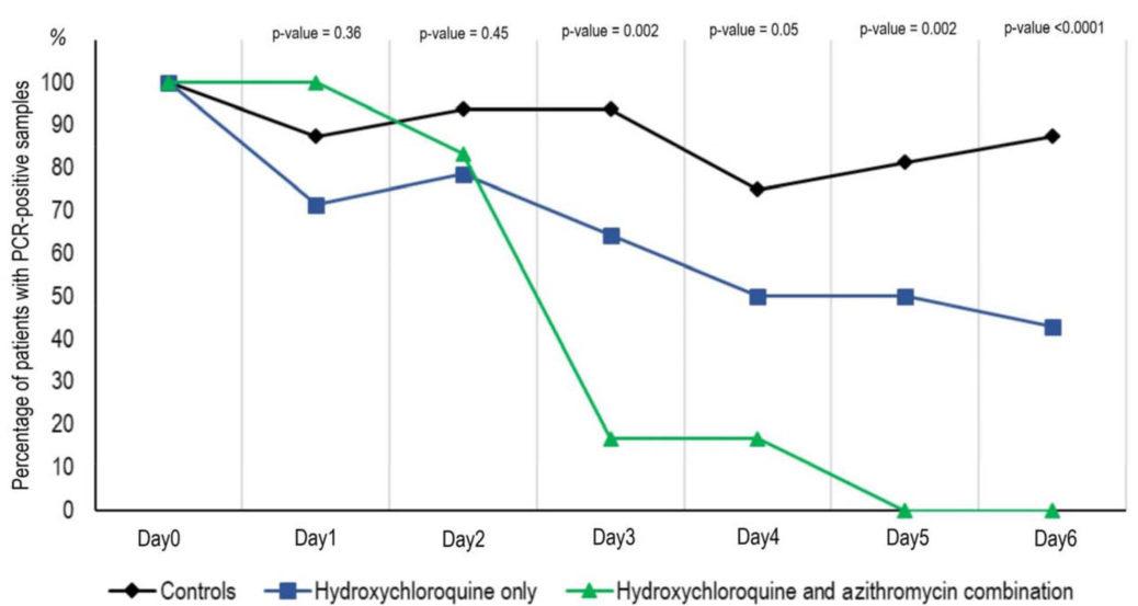 Tín hiệu khả quan trong nghiên cứu thuốc điều trị Covid-19 tại Pháp - Ảnh 2.