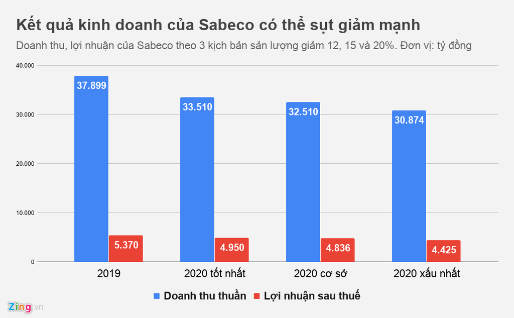 Những ngày buồn của ông chủ Bia Sài Gòn - Ảnh 2.