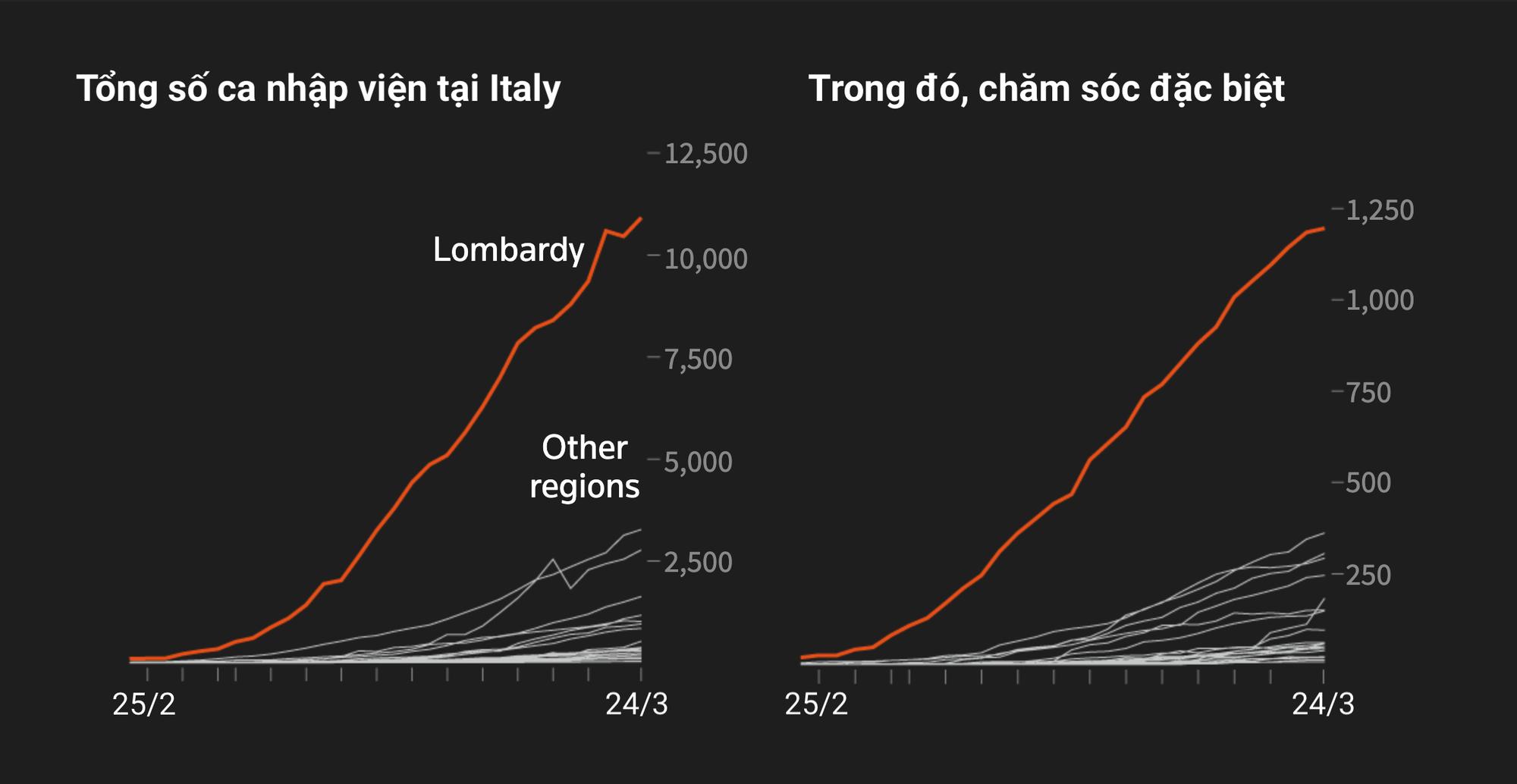 Toàn cảnh đại dịch Covid-19 tại nước Ý: Nghĩa địa lộ thiên - Ảnh 9.