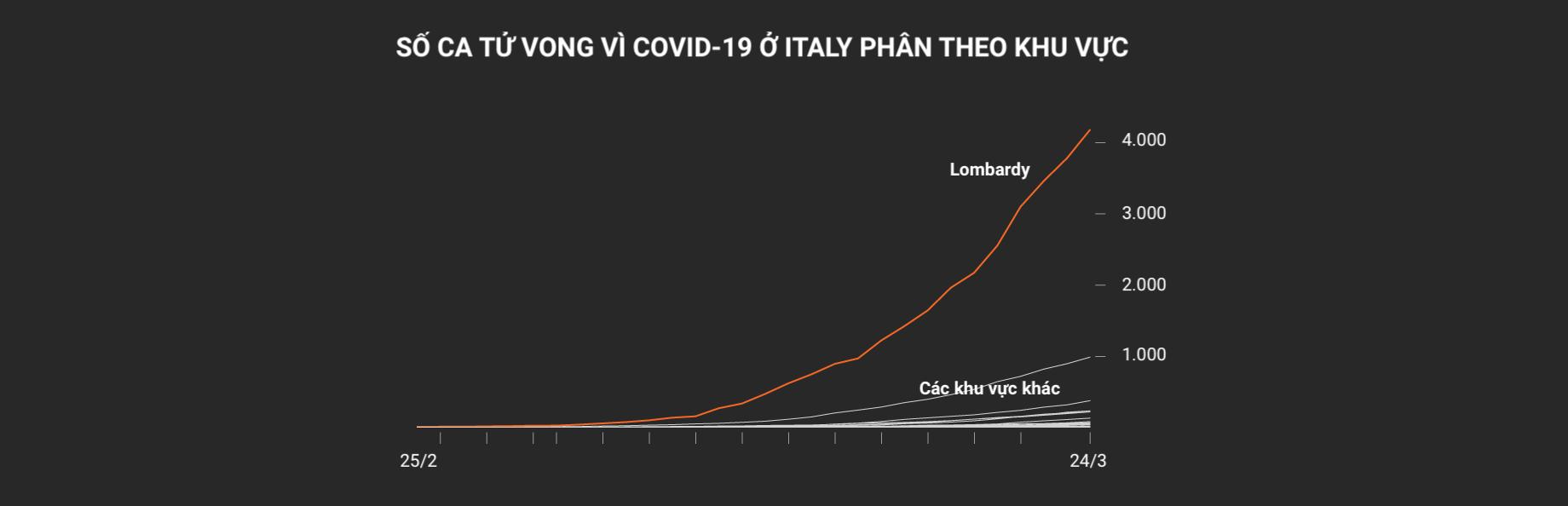 Toàn cảnh đại dịch Covid-19 tại nước Ý: Nghĩa địa lộ thiên - Ảnh 3.