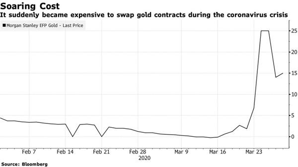 Cuộc săn lùng vàng thỏi 100 ounce trên thế giới và tình cảnh khó khăn của những kẻ bán khống hợp đồng tương lai vàng - Ảnh 2.