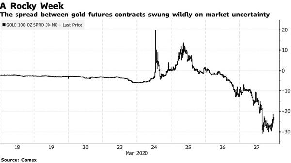 Cuộc săn lùng vàng thỏi 100 ounce trên thế giới và tình cảnh khó khăn của những kẻ bán khống hợp đồng tương lai vàng - Ảnh 3.