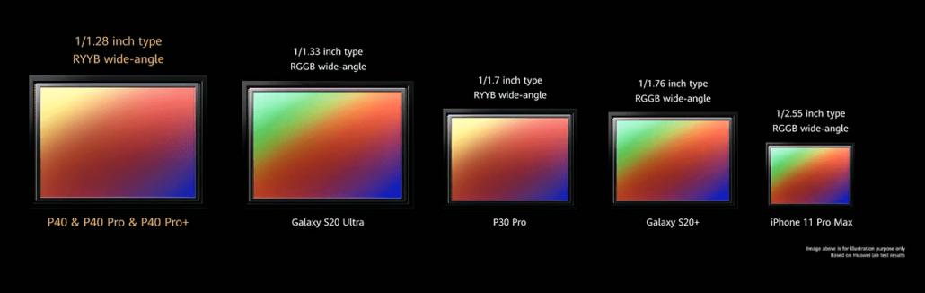 Bộ ba điện thoại 5G Huawei P40, P40 Pro, P40 Pro Plus sở hữu cảm biến camera lớn nhất - Ảnh 2.