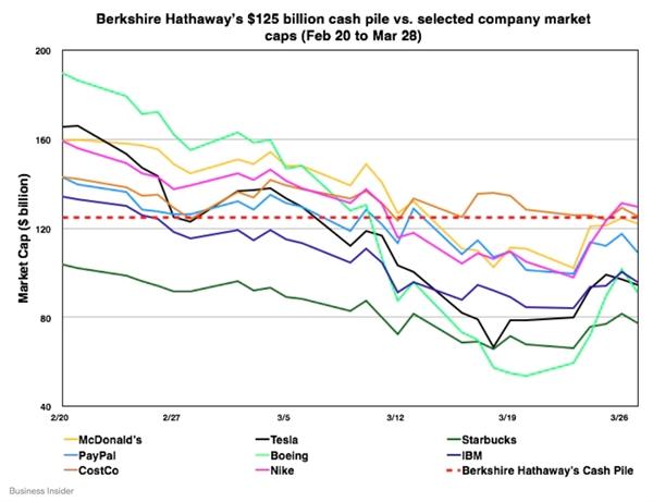 Công ty của Warren Buffett có đủ tiền để mua Tesla, Starbucks hoặc McDonald's sau cú đổ đèo của thị trường - Ảnh 2.
