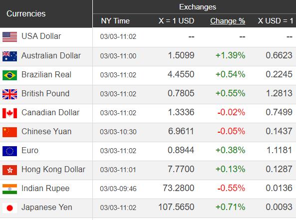 Giá USD hôm nay 4/3: Sụt mạnh nhất trong tháng  - Ảnh 1.