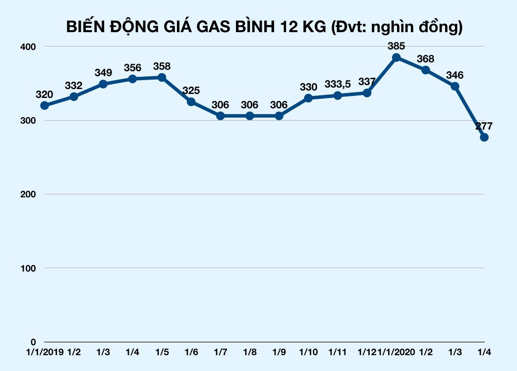 Sau xăng, giá gas cũng giảm kỉ lục gần 70.000 đồng mỗi bình từ ngày mai, 1/4 - Ảnh 2.