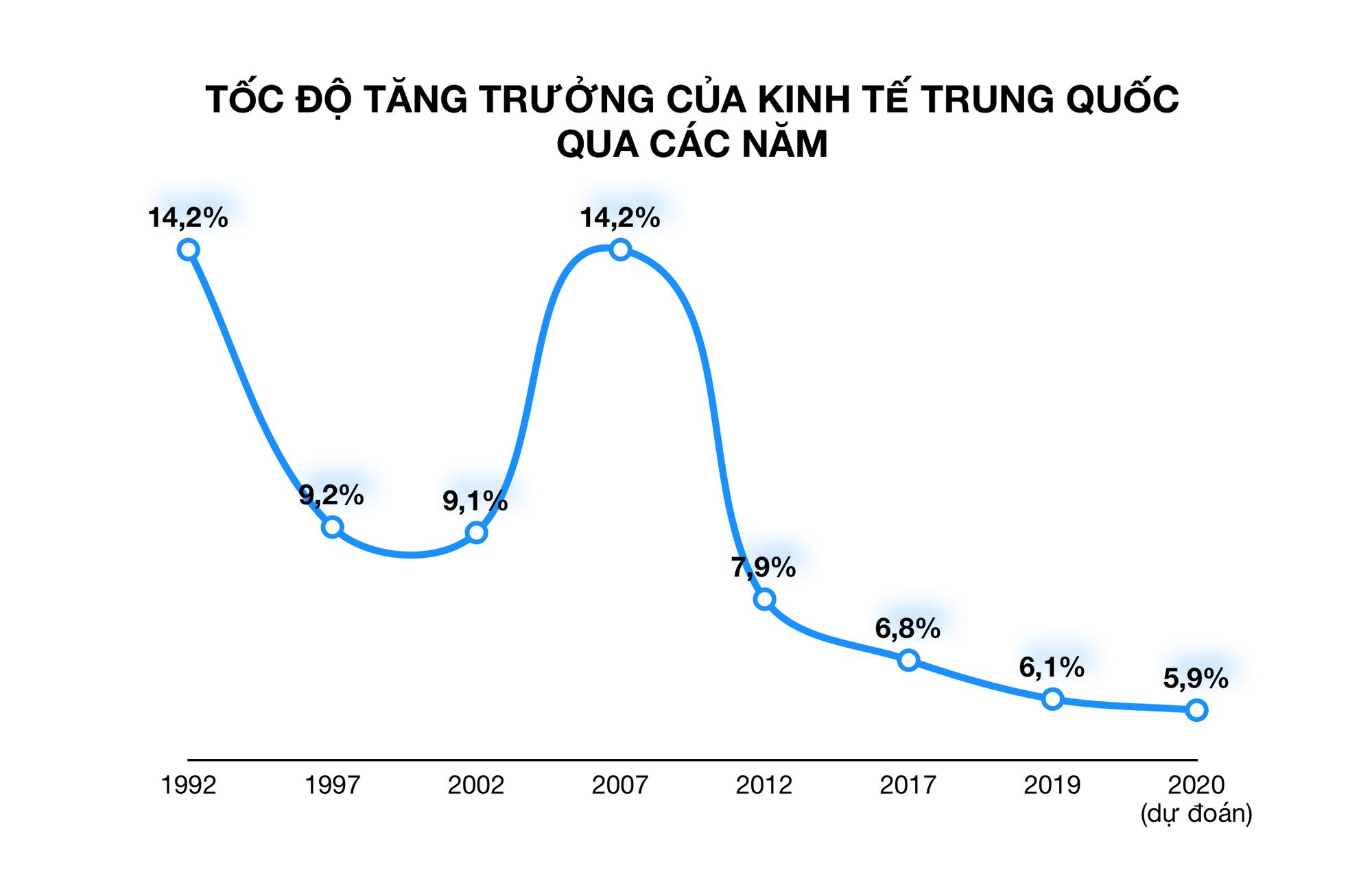 Dịch Covid-19 ảnh hưởng không đáng kể tới kinh tế Trung Quốc, quý III có thể phục hồi - Ảnh 1.