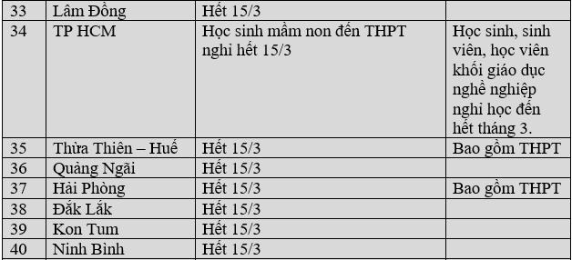 Cập nhật lịch đi học lại: 39 tỉnh thành đã chốt, Hà Nội cho tất cả học sinh nghỉ đến 15/3 - Ảnh 4.