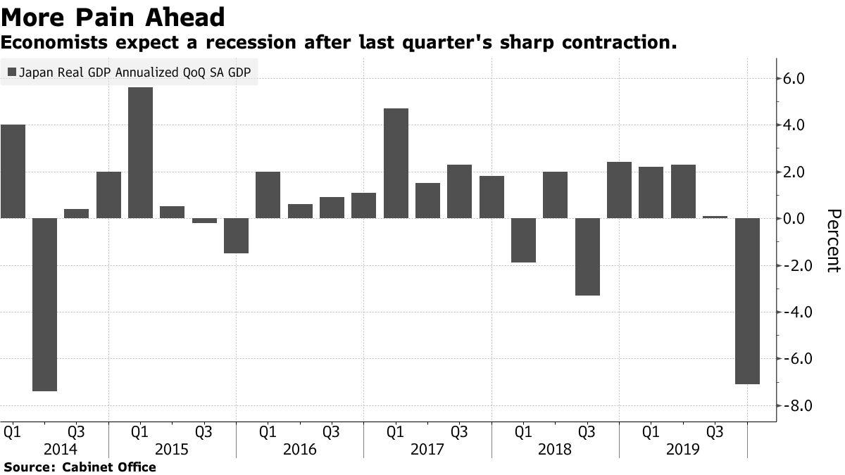 GDP Nhật Bản sụt giảm trầm trọng hơn dự đoán, dấy lên nỗi sợ suy thoái kinh tế - Ảnh 2.