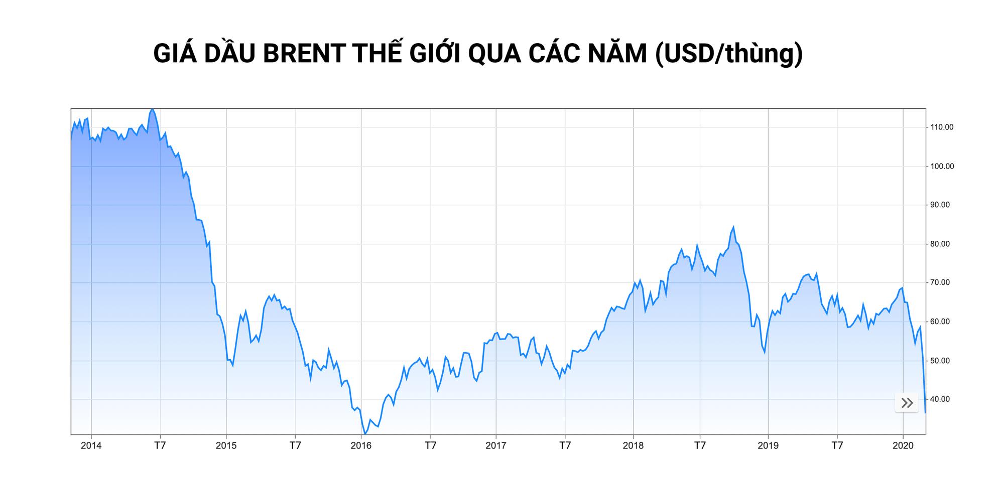 Vì sao giá dầu về thấp nhất gần 30 năm qua sau khi Nga và OPEC nói lời chia tay? - Ảnh 2.