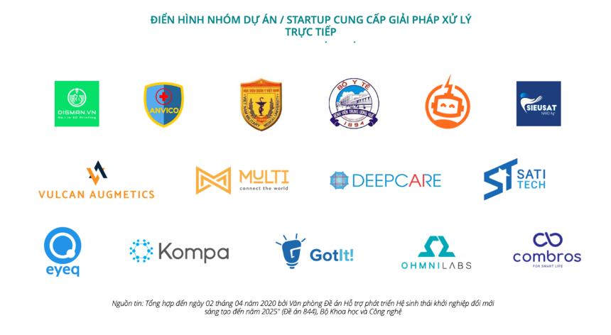 40 startup Việt cùng nhau cung cấp giải pháp công nghệ trực tuyến để chống COVID-19 - Ảnh 1.