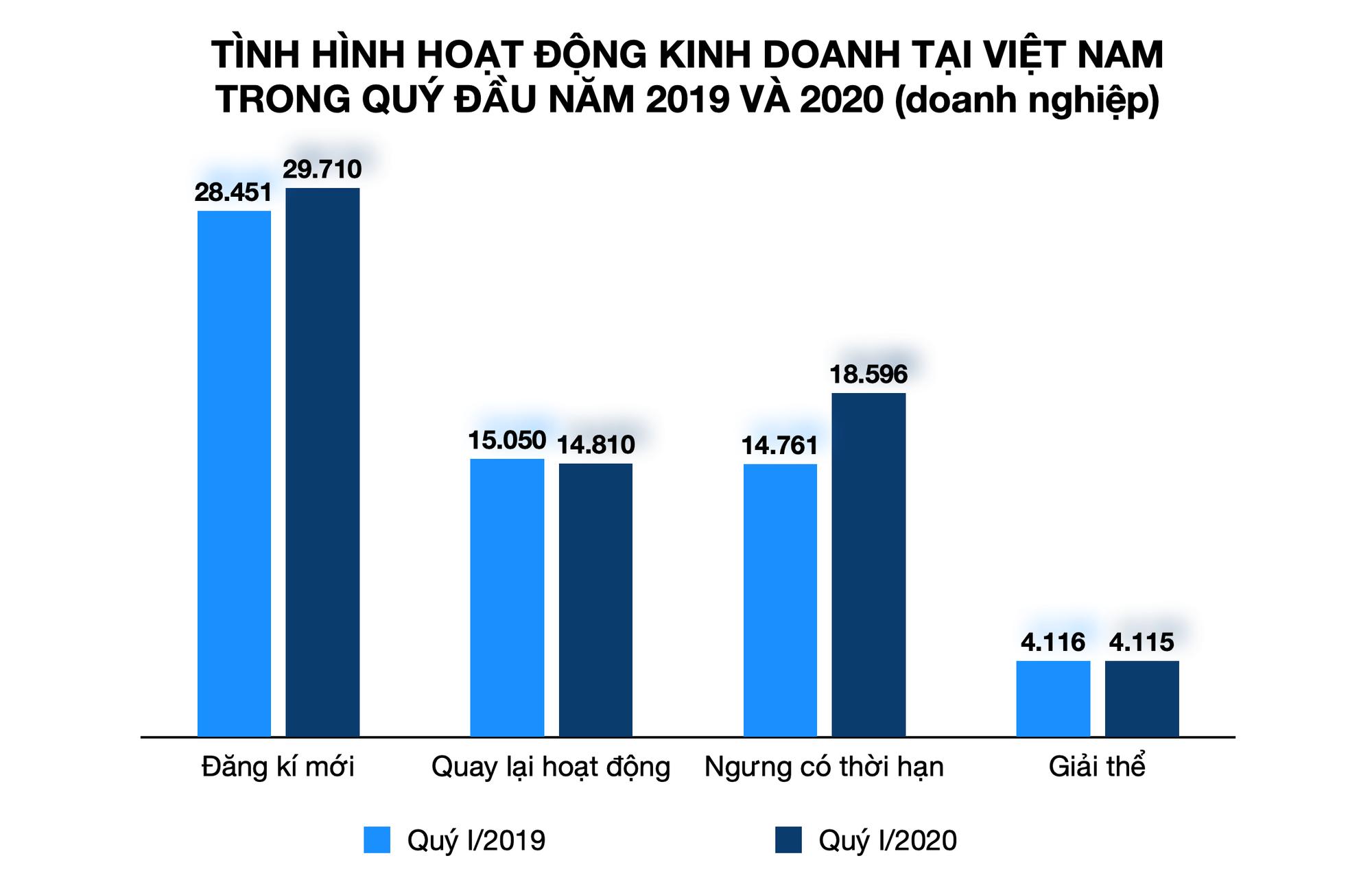 Hơn 18.000 doanh nghiệp Việt Nam tạm ngừng kinh doanh vì dịch Covid-19 - Ảnh 1.
