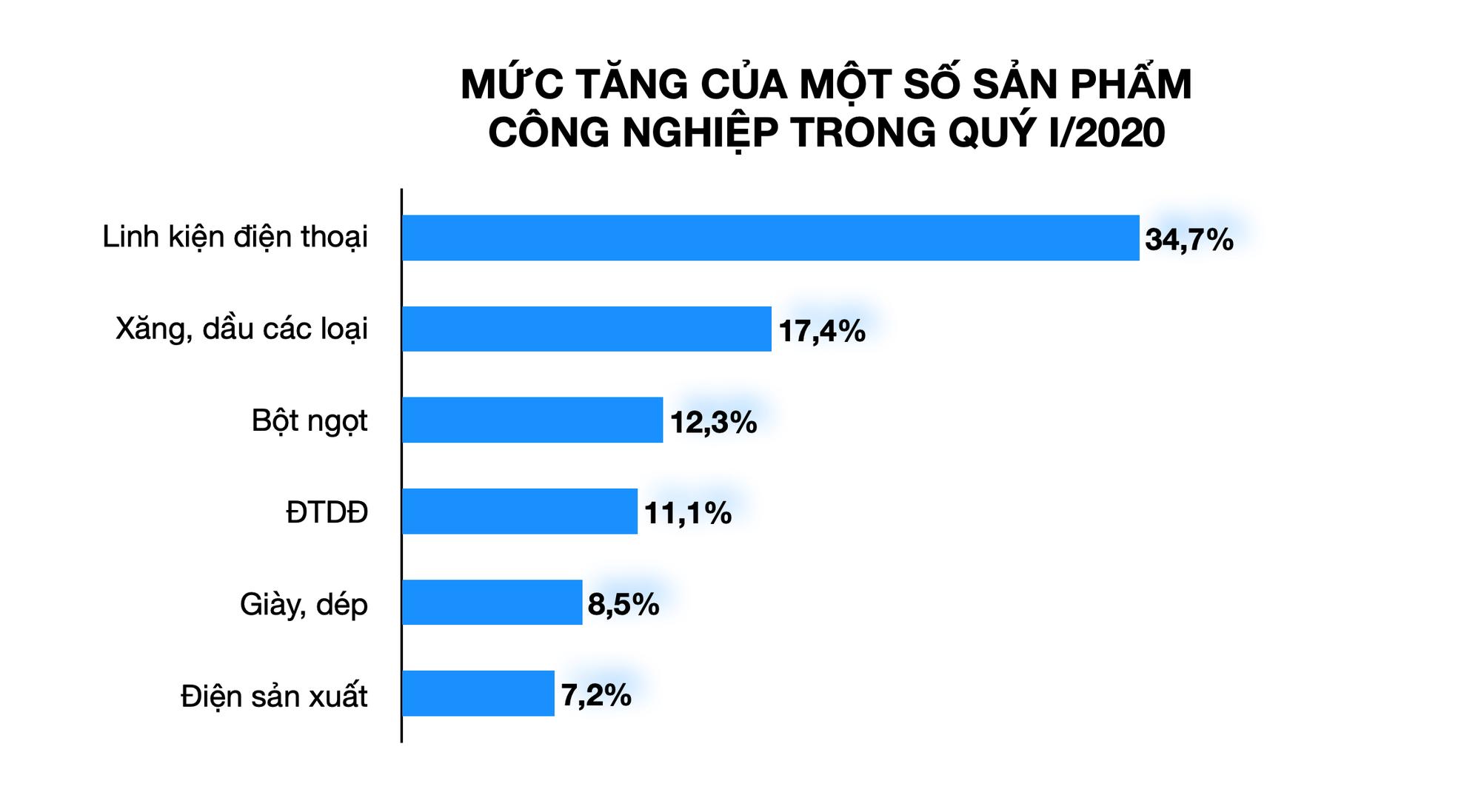 Hơn 18.000 doanh nghiệp Việt Nam tạm ngừng kinh doanh vì dịch Covid-19 - Ảnh 5.