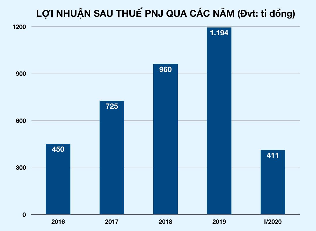 Đóng cửa gần 300 tiệm vàng vì dịch Covid-19, doanh thu PNJ giảm ngay 39% - Ảnh 2.