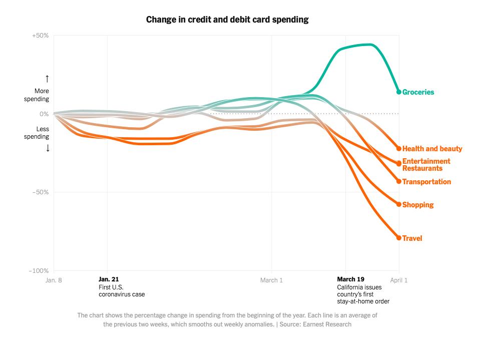 Người Mỹ tiêu tiền như thế nào trong đại dịch? - Ảnh 1.