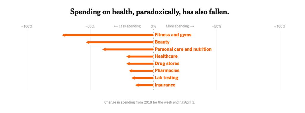 Người Mỹ tiêu tiền như thế nào trong đại dịch? - Ảnh 9.
