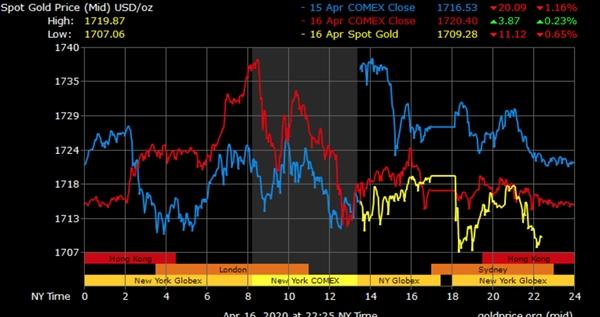 Nghịch lý giá vàng, giá dầu - Ảnh 2.
