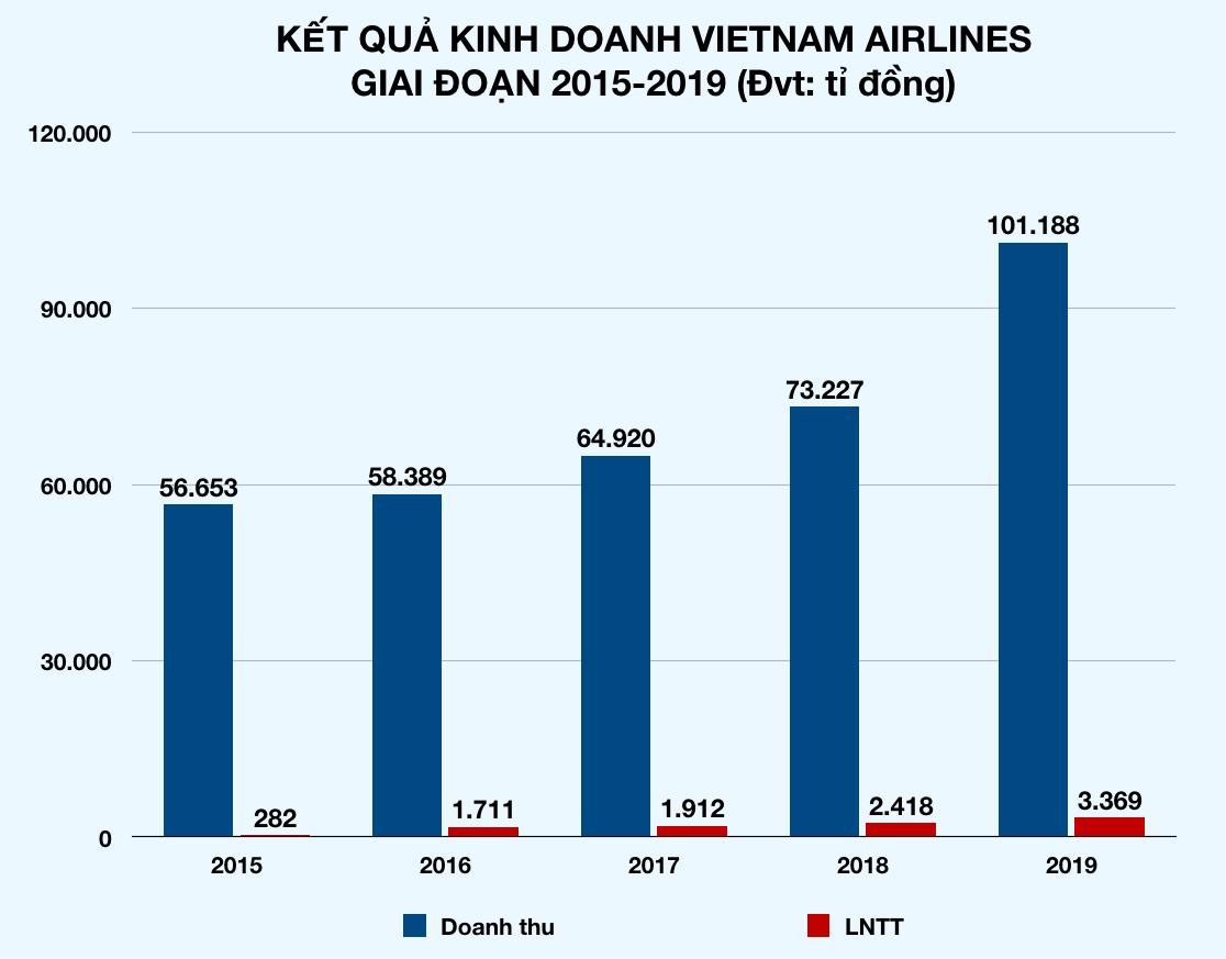CEO Dương Trí Thành: Covid-19 khiến Vietnam Airlines khó khăn nhất lịch sử, gần 100 máy bay đắp chiếu, mất 50.000 tỉ - Ảnh 2.