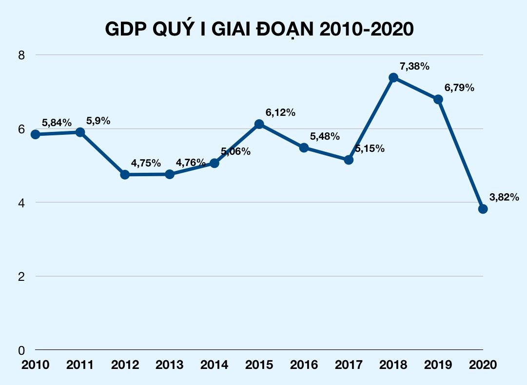 Ngân hàng Phát triển châu Á dự báo GDP Việt Nam năm 2020 giảm còn 4,8% - Ảnh 3.
