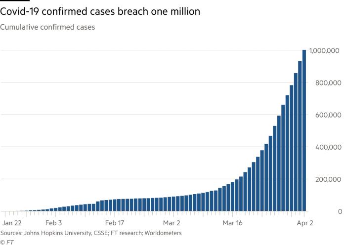 Chạm mốc 1 triệu ca nhiễm toàn cầu: Virus Covid-19 đã lây lan khủng khiếp ra sao? - Ảnh 2.