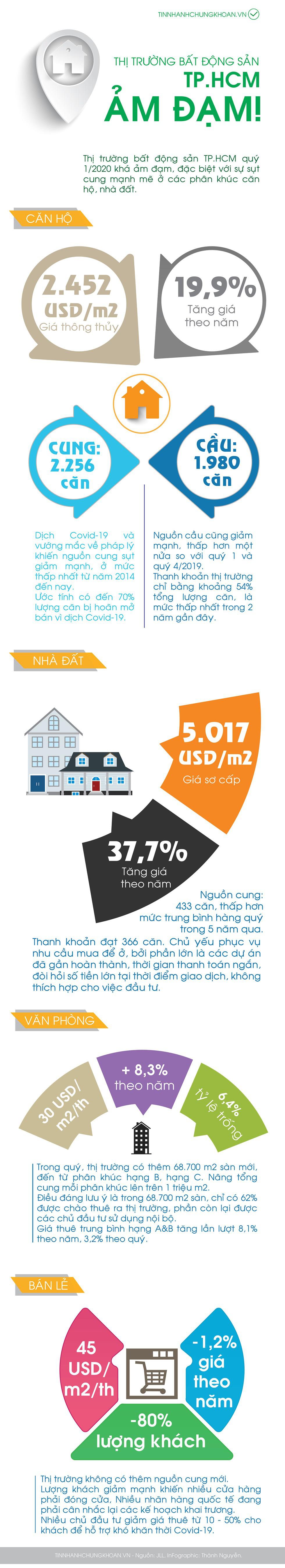 [Infographic] Ảm đạm thị trường bất động sản TP HCM quí I/2020 - Ảnh 1.