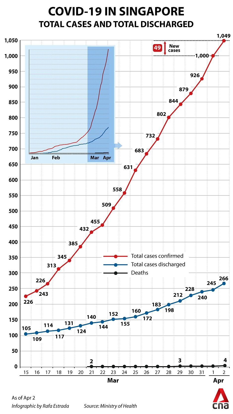 Cập nhật dịch virus corona trên thế giới ngày 3/4: Mỹ kêu gọi người dân đeo khẩu trang khi có trên 1.000 ca tử vong trong ngày, dự báo châu Âu có thể sắp đạt đến đỉnh điểm dịch - Ảnh 5.