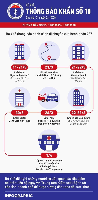Cập nhật tình hình virus corona ở Việt Nam ngày 4/4: Thêm 2 ca nhiễm mới, 46 bệnh nhân âm tính - Ảnh 2.