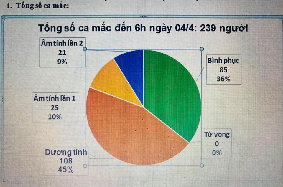 Cập nhật tình hình virus corona ở Việt Nam ngày 4/4: Thêm 2 ca nhiễm mới, 46 bệnh nhân âm tính - Ảnh 1.