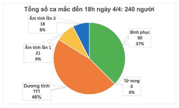 Cập nhật tình hình virus corona ở Việt Nam ngày 4/4: Chỉ thêm 3 ca nhiễm mới trong ngày, 37% bệnh nhân đã khỏi bệnh - Ảnh 2.