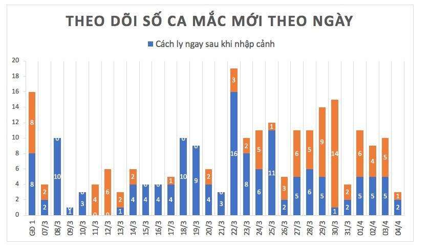 Cập nhật tình hình virus corona ở Việt Nam ngày 4/4: Chỉ thêm 3 ca nhiễm mới trong ngày, 37% bệnh nhân đã khỏi bệnh - Ảnh 1.