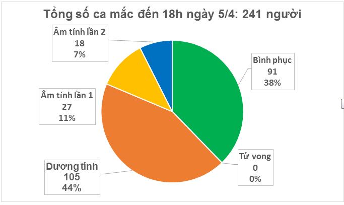 Cập nhật tình hình virus corona ở Việt Nam ngày 5/4: Chỉ thêm 1 ca nhiễm trong ngày, 91 bệnh nhân đã khỏi bệnh - Ảnh 2.