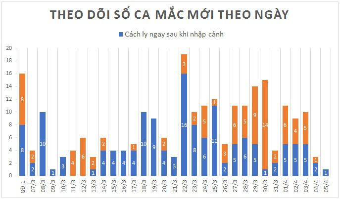 Cập nhật tình hình virus corona ở Việt Nam ngày 5/4: Chỉ thêm 1 ca nhiễm trong ngày, 91 bệnh nhân đã khỏi bệnh - Ảnh 1.