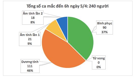 Cập nhật tình hình virus corona ở Việt Nam ngày 5/4: Không có thêm ca nhiễm mới nào, 39 bệnh nhân đã âm tính - Ảnh 1.