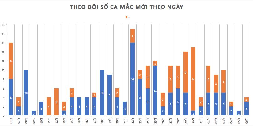 Cập nhật tình hình virus corona ở Việt Nam ngày 6/4: 95 bệnh nhân khỏi bệnh và 58 ca đã âm tính - Ảnh 1.